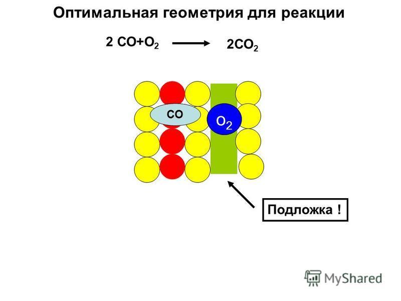 СО о 2 о 2 Оптимальная геометрия для реакции 2 СО+О 2 2СО 2 Подложка !