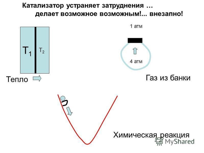 Т1Т1 Т2Т2 4 атм Тепло Катализатор устраняет затруднения … делает возможное возможным!... внезапно! 1 атм Газ из банки Химическая реакция
