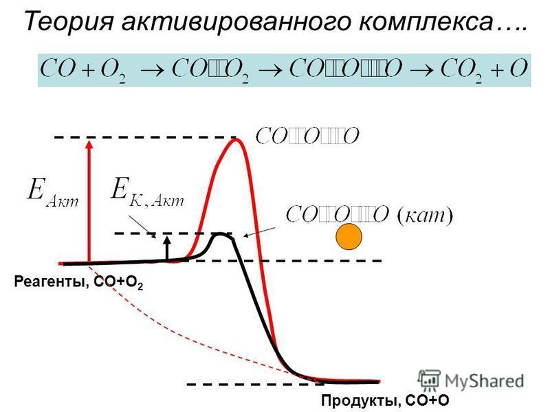 Реагенты, СО+O 2 Продукты, CO+O Теория активированного комплекса….
