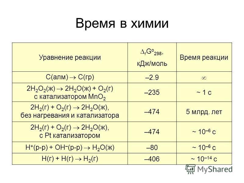 Время в химии Уравнение реакции r G o 298, к Дж/моль Время реакции C(алм) C(гр) –2.9 2H 2 O 2 (ж) 2H 2 O(ж) + O 2 (г) с катализатором MnO 2 –235~ 1 c 2H 2 (г) + O 2 (г) 2H 2 O(ж), без нагревания и катализатора –4745 млрд. лет 2H 2 (г) + O 2 (г) 2H 2