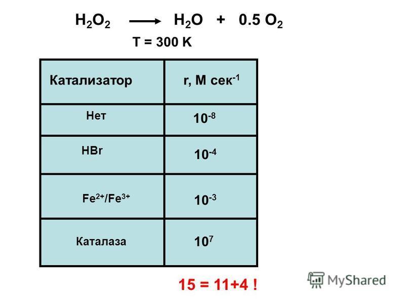Катализаторr, M сек -1 Нет Каталаза HBr Fe 2+ /Fe 3+ 10 -8 10 -3 10 7 10 -4 H 2 O 2 H 2 O + 0.5 O 2 T = 300 K 15 = 11+4 !