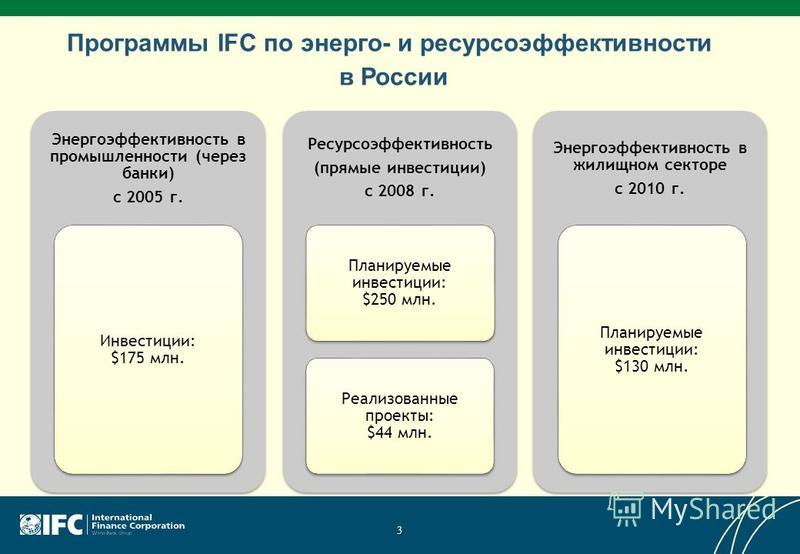 Программы IFC по энерго- и ресурсоэффективности в России Энергоэффективность в промышленности (через банки) с 2005 г. Инвестиции: $175 млн. Ресурсоэффективность (прямые инвестиции) с 2008 г. Планируемые инвестиции: $250 млн. Реализованные проекты: $4