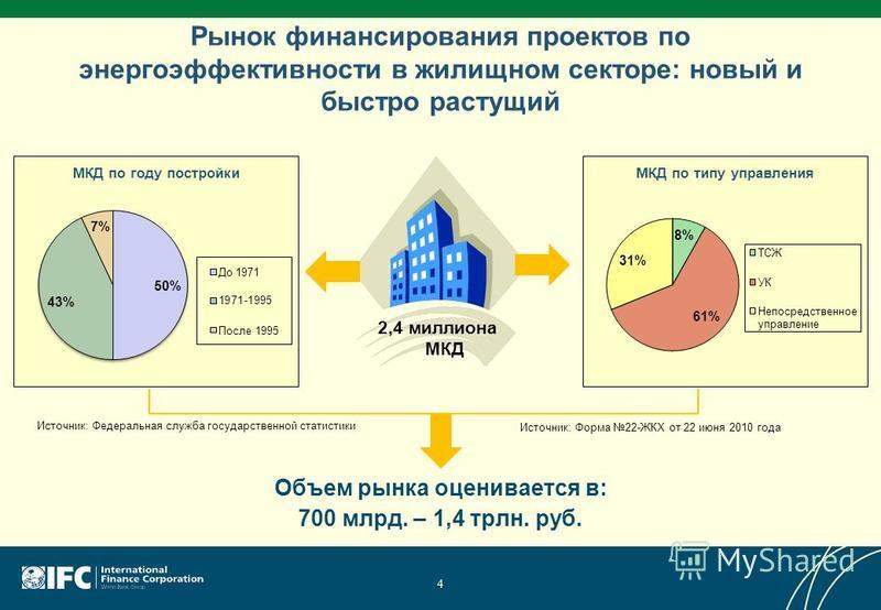 Рынок финансирования проектов по энергоэффективности в жилищном секторе: новый и быстро растущий Объем рынка оценивается в: 700 млрд. – 1,4 трлн. руб. 2,4 миллиона МКД Источник: Федеральная служба государственной статистики 4 Источник: Форма 22-ЖКХ о