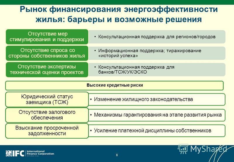 Рынок финансирования энергоэффективности жилья: барьеры и возможные решения 8 Консультационная поддержка для регионов/городов Консультационная поддержка для регионов/городов Отсутствие мер стимулирования и поддержки Отсутствие мер стимулирования и по