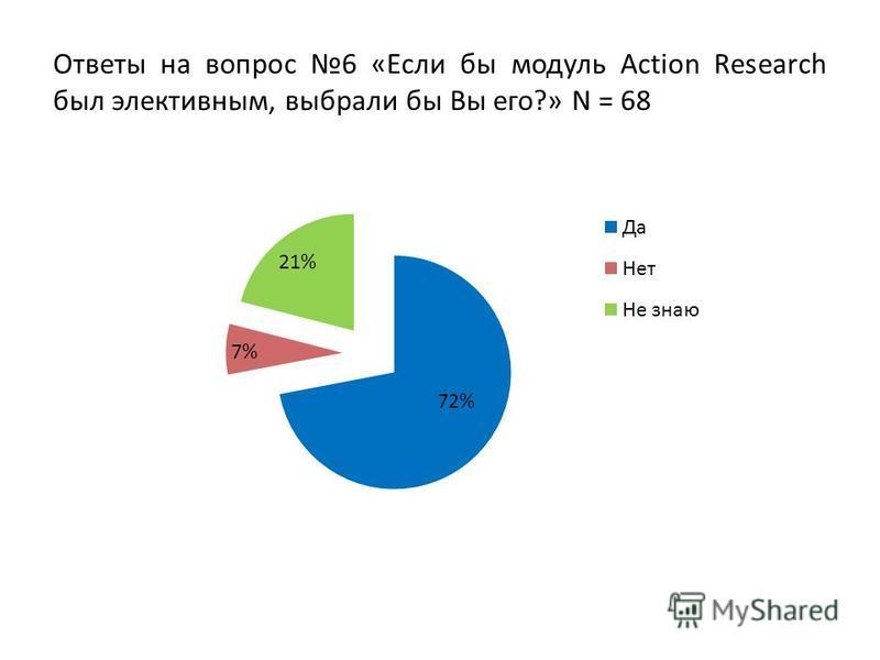 Ответы на вопрос 6 «Если бы модуль Action Research был элективным, выбрали бы Вы его?» N = 68