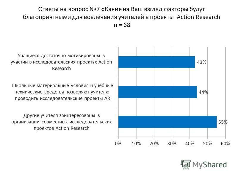 Ответы на вопрос 7 «Какие на Ваш взгляд факторы будут благоприятными для вовлечения учителей в проекты Action Research n = 68