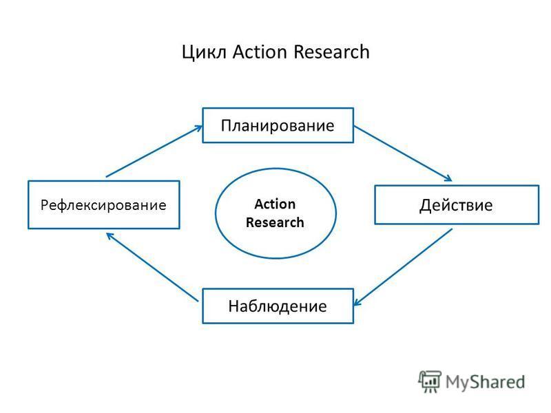 Цикл Action Research Планирование Наблюдение Действие Рефлексирование Action Research