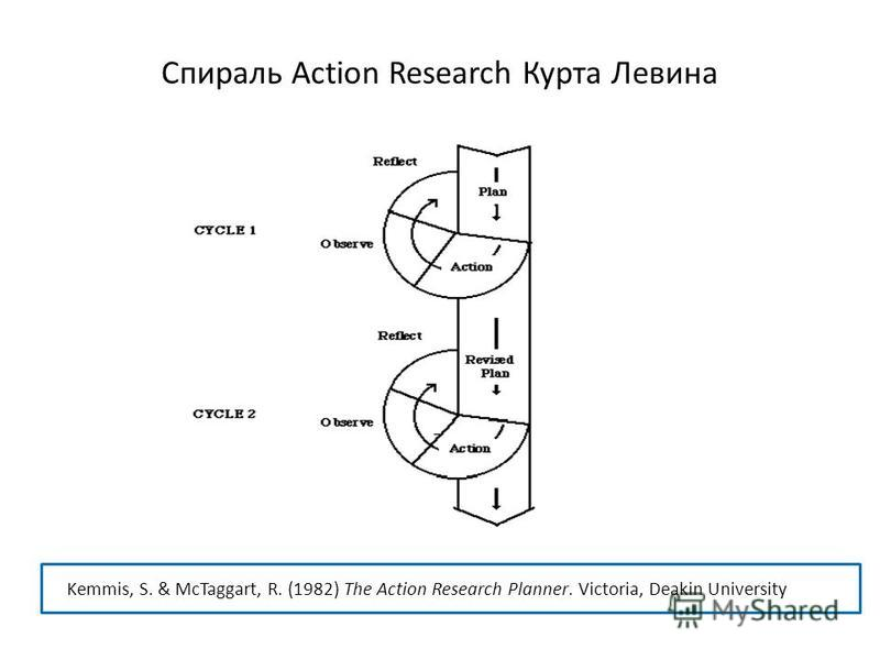 Спираль Action Research Курта Левина Kemmis, S. & McTaggart, R. (1982) The Action Research Planner. Victoria, Deakin University Press.