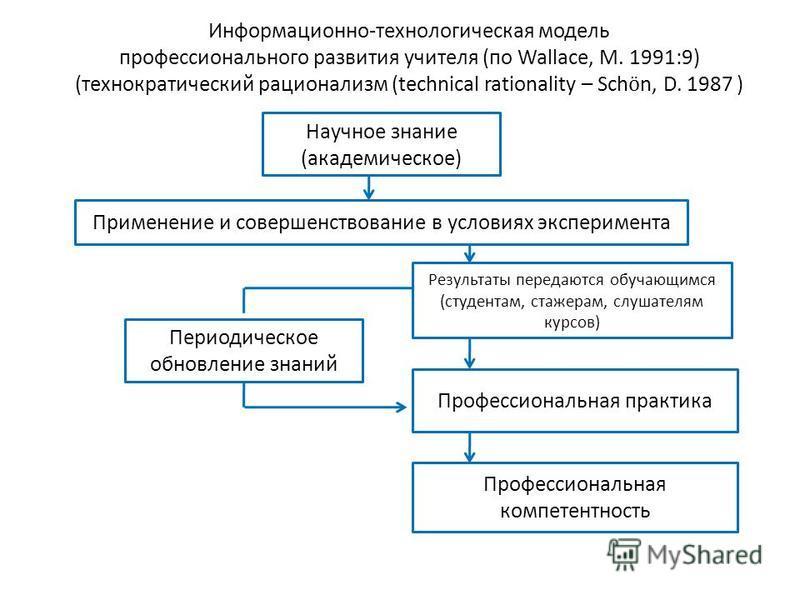 Информационно-технологическая модель профессионального развития учителя (по Wallace, M. 1991:9) (технократический рационализм (technical rationality – Sch ӧ n, D. 1987 ) Научное знание (академическое) Применение и совершенствование в условиях экспери