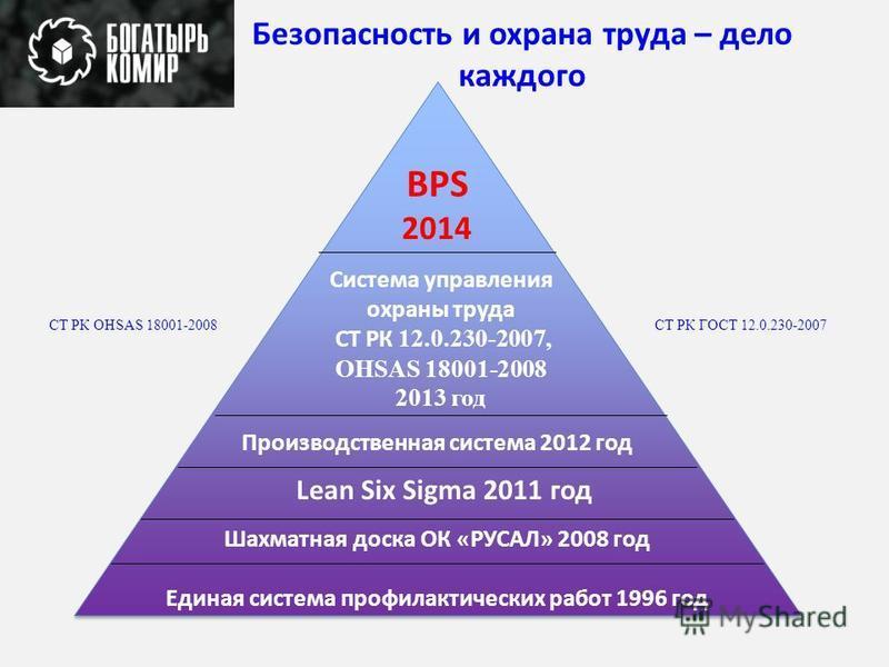 Единая система профилактических работ 1996 год Шахматная доска ОК «РУСАЛ» 2008 год Lean Six Sigma 2011 год Производственная система 2012 год Система управления охраны труда СТ РК 12.0.230-2007, OHSAS 18001-2008 2013 год BPS 2014 СТ РК OHSAS 18001-200