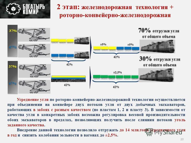 20 2 этап: железнодорожная технология + роторно-конвейерно-железнодорожная 42% ±5% 42% ±2,5% Усреднение угля по роторно-конвейерно-железнодорожной технологии осуществляется при объединении на конвейере двух потоков угля от двух добычных экскаваторов,