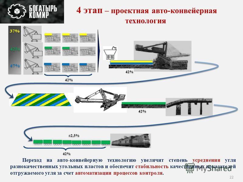 22 4 этап – проектная авто-конвейерная технология 42% ±2,5% 42% 48% 37% 42% 47% 42% Переход на авто-конвейерную технологию увеличит степень усреднения угля разнокачественных угольных пластов и обеспечит стабильность качественных показателей от гружае