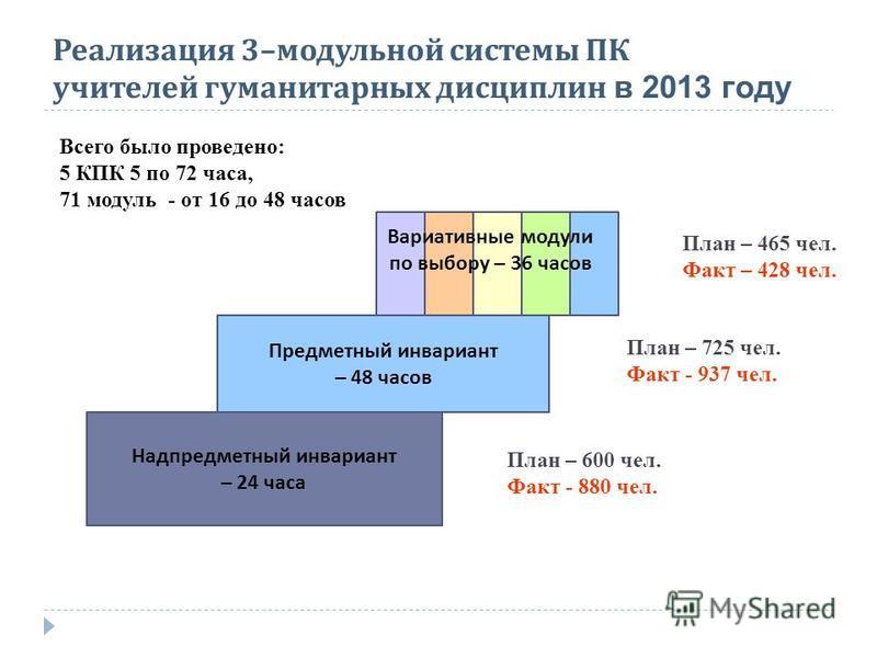 Реализация 3– модульной системы ПК учителей гуманитарных дисциплин в 2013 году Надпредметный инвариант – 24 часа Предметный инвариант – 48 часов Вариативные модули по выбору – 36 часов План – 600 чел. Факт - 880 чел. План – 725 чел. Факт - 937 чел. П