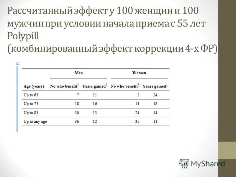 Рассчитанный эффект у 100 женщин и 100 мужчин при условии начала приема с 55 лет Polypill (комбинированный эффект коррекции 4-х ФР)