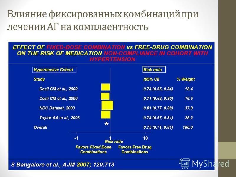 Влияние фиксированных комбинаций при лечении АГ на комплаентность