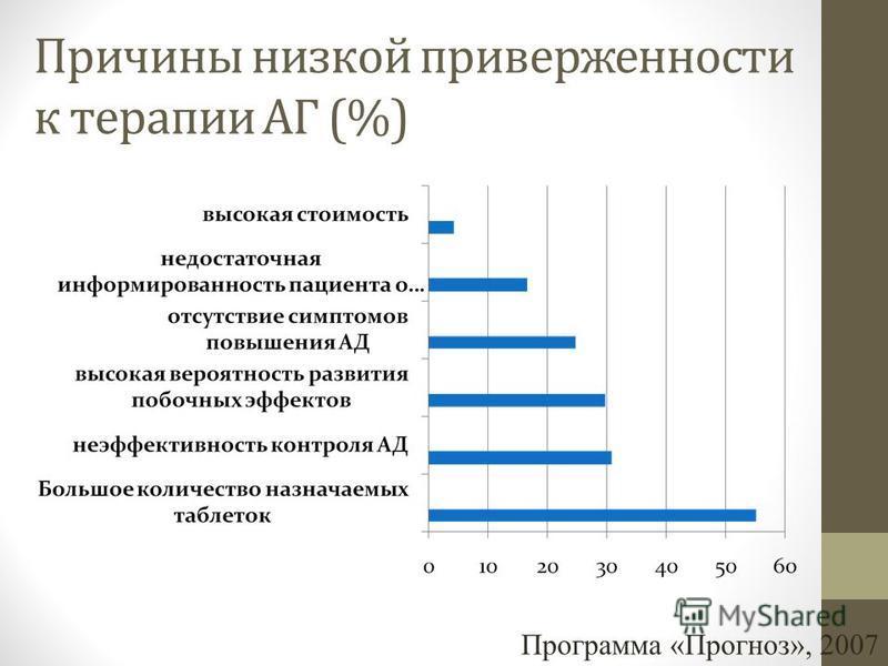 Причины низкой приверженности к терапии АГ (%) Программа «Прогноз», 2007
