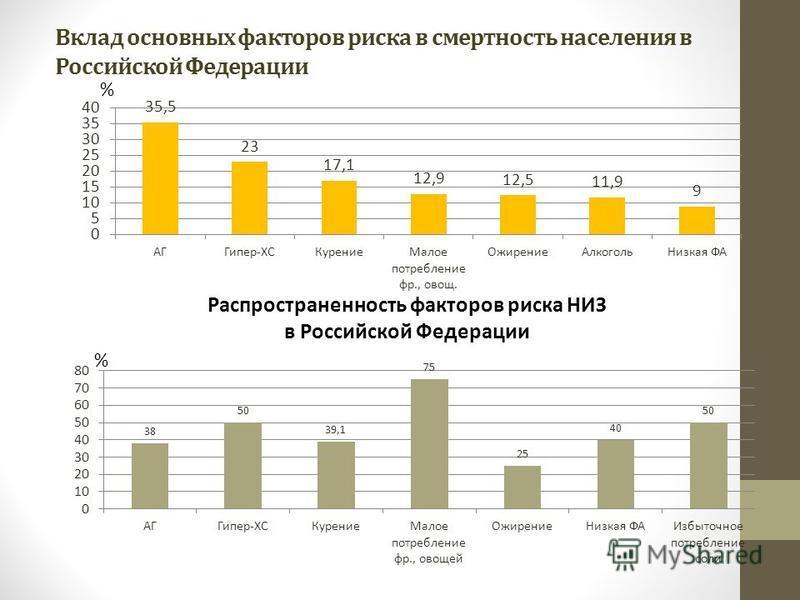Вклад основных факторов риска в смертность населения в Российской Федерации Распространенность факторов риска НИЗ в Российской Федерации % %