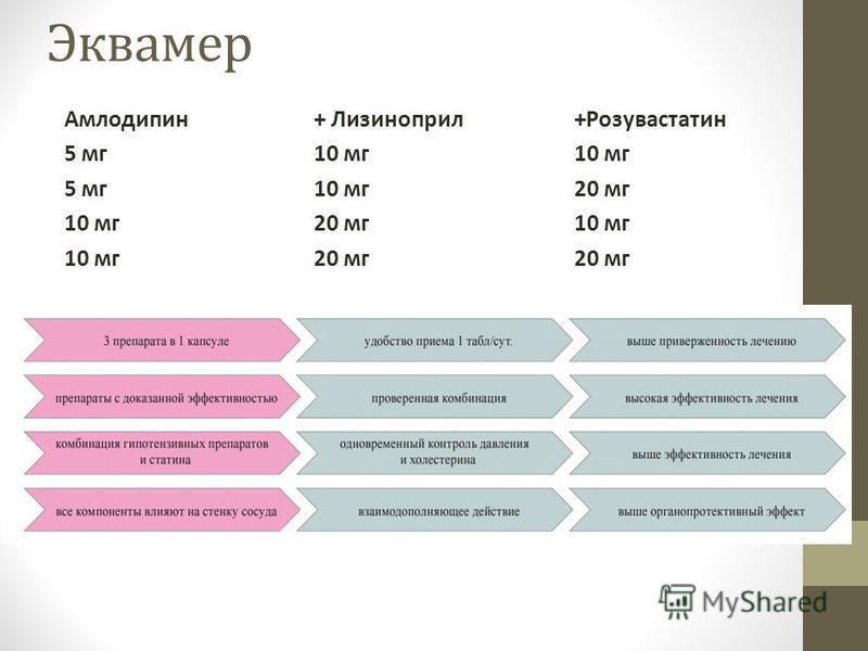 Эквамер Амлодипин + Лизиноприл+Розувастатен 5 мг 10 мг 10 мг 5 мг 10 мг 20 мг 10 мг 20 мг 10 мг 10 мг 20 мг 20 мг