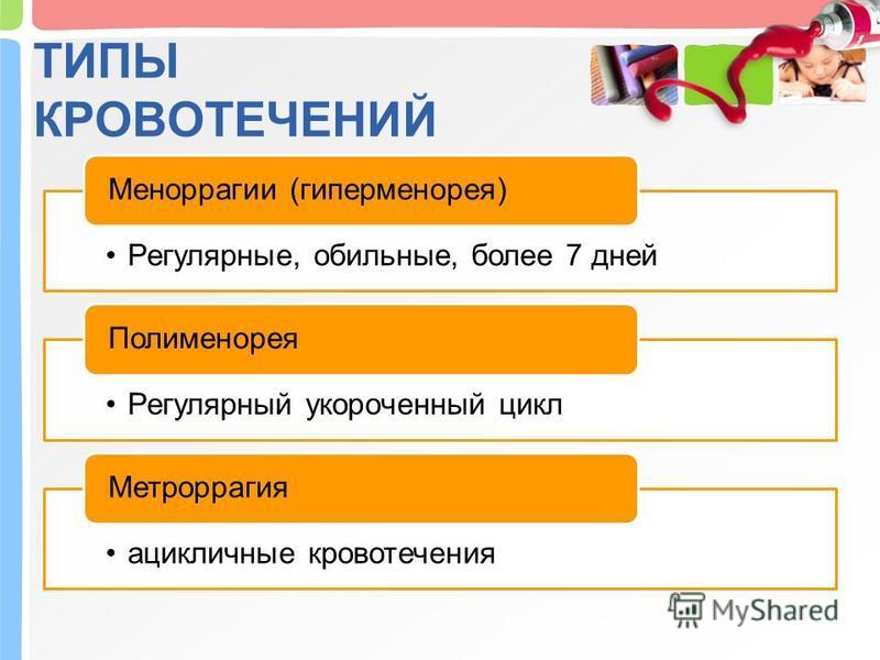 ТИПЫ КРОВОТЕЧЕНИЙ Регулярные, обильные, более 7 дней Меноррагии (гиперменорея) Регулярный укороченный цикл Полименорея ацикличные кровотечения Метроррагия