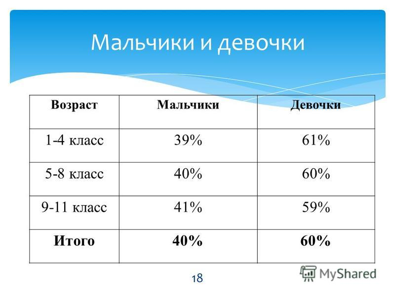 Возраст МальчикиДевочки 1-4 класс 39%61% 5-8 класс 40%60% 9-11 класс 41%59% Итого 40%60% Мальчики и девочки 18