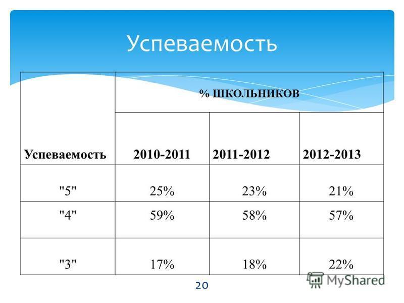 Успеваемость % ШКОЛЬНИКОВ 2010-20112011-20122012-2013 525%23%21% 459%58%57% 317%18%22% Успеваемость 20