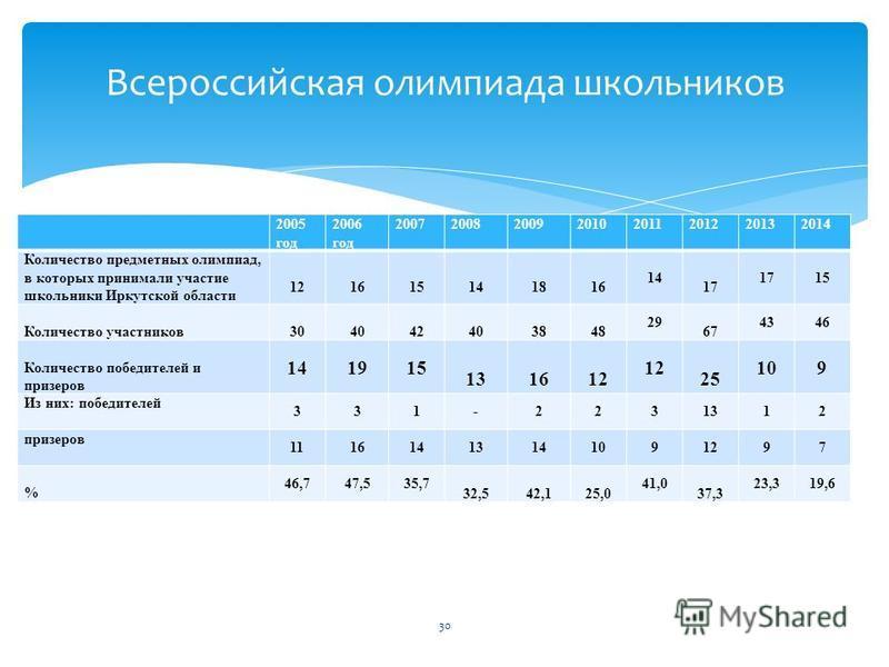2005 год 2006 год 20072008200920102011201220132014 Количество предметных олимпиад, в которых принимали участие школьники Иркутской области 121615141816 14 17 15 Количество участников 304042403848 29 67 4346 Количество победителей и призеров 141915 13