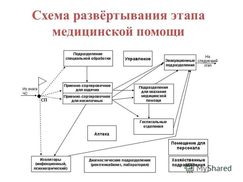 Схема развёртывания этапа медицинской помощи