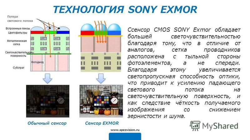Обычный сенсор Сенсор EXMOR ТЕХНОЛОГИЯ SONY EXMOR Cсенсор CMOS SONY Exmor обладает большей светочувствительностью благодаря тому, что в отличие от аналогов, сетка проводников расположена с тыльной стороны фотоэлементов, а не спереди. Благодаря этому