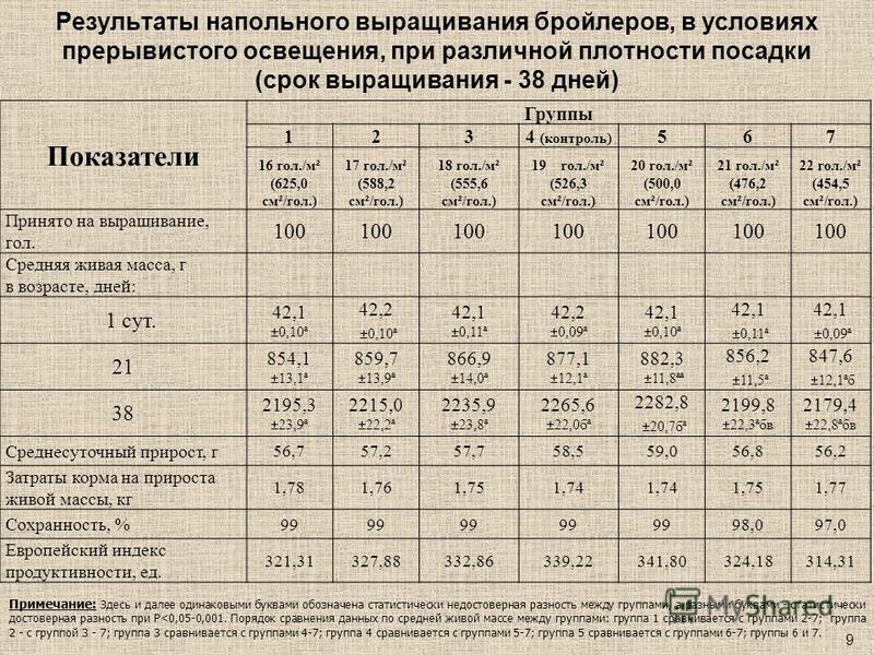 Результаты напольного выращивания бройлеров, в условиях прерывистого освещения, при различной плотности посадки (срок выращивания - 38 дней) Показатели Группы 1234 (контроль) 567 16 гол./м² (625,0 см²/гол.) 17 гол./м² (588,2 см²/гол.) 18 гол./м² (555