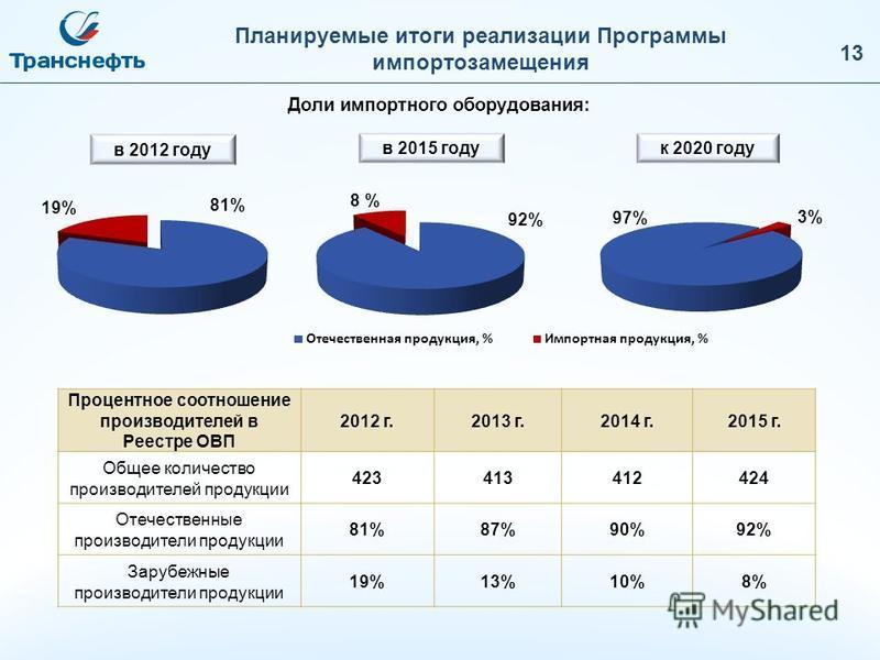 в 2015 году Планируемые итоги реализации Программы импортозамещения Процентное соотношение производителей в Реестре ОВП 2012 г.2013 г.2014 г.2015 г. Общее количество производителей продукции 423413412424 Отечественные производители продукции 81%87%90