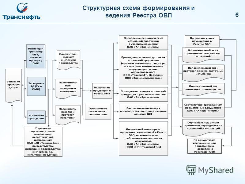 Структурная схема формирования и ведения Реестра ОВП 6