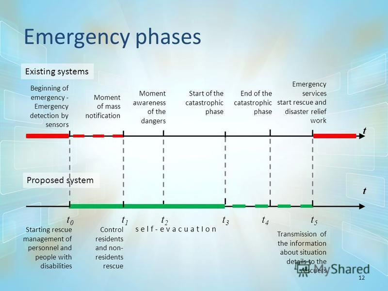 Emergency phases 12 t t0t0 t1t1 t2t2 t3t3 t4t4 t5t5 t Proposed system s e l f - e v a c u a t I o n Existing systems Beginning of emergency - Emergency detection by sensors Moment of mass notification Moment awareness of the dangers Start of the cata