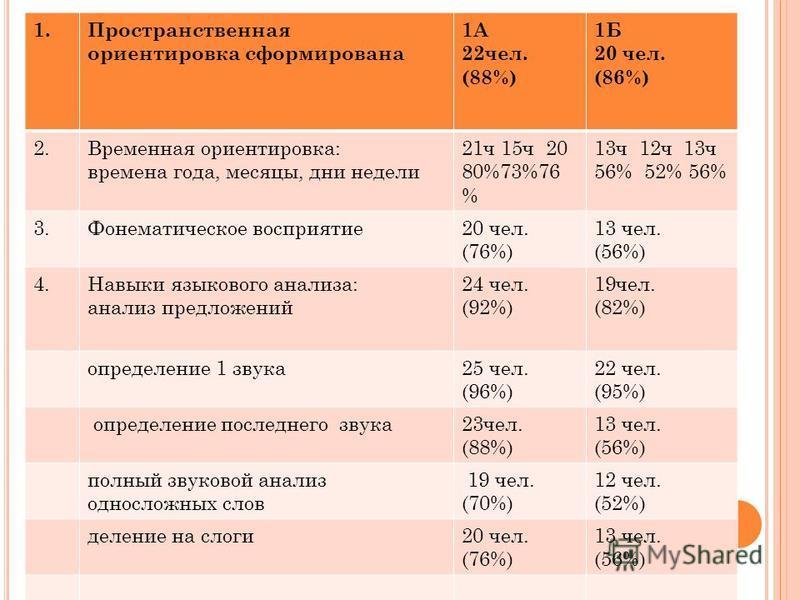 1. Пространственная ориентировка сформирована 1А 22 чел. (88%) 1Б 20 чел. (86%) 2. Временная ориентировка: времена года, месяцы, дни недели 21 ч 15 ч 20 80%73%76 % 13 ч 12 ч 13 ч 56% 52% 56% 3. Фонематическое восприятие 20 чел. (76%) 13 чел. (56%) 4.