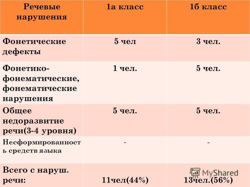 Речевые нарушения 1 а класс 1 б класс Фонетические дефекты 5 чел 3 чел. Фонетико- фонематические, фонематические нарушения 1 чел.5 чел. Общее недоразвитие речи(3-4 уровня) 5 чел. Несформированност ь средств языка - - Всего с наруш. речи:11 чел(44%) 1