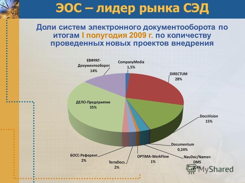 ЭОС – лидер рынка СЭД Доли систем электронного документооборота по итогам I полугодия 2009 г. по количеству проведенных новых проектов внедрения