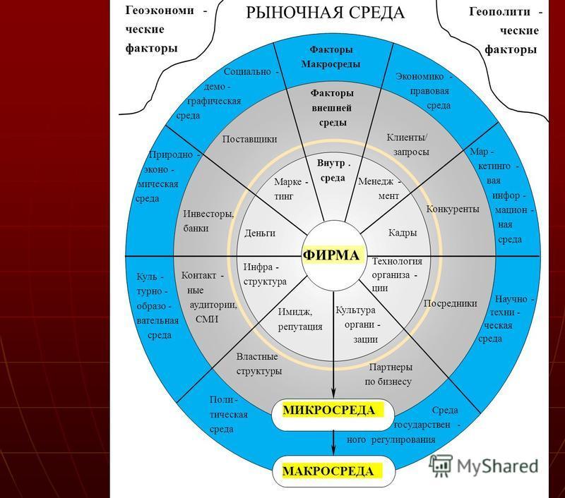 1.2.. 1.2. Рыночная среда – совокупные факторы рыночного механизма, под влиянием которых фирма осуществляет свою деятельность.