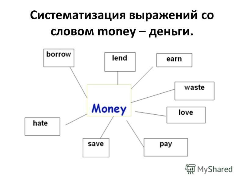 Систематизация выражений со словом money – деньги.