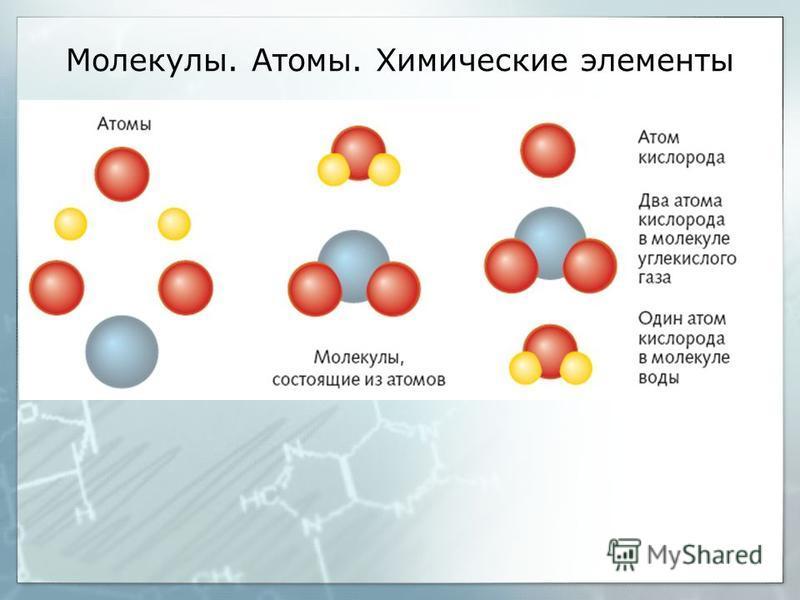 Молекулы. Атомы. Химические элементы