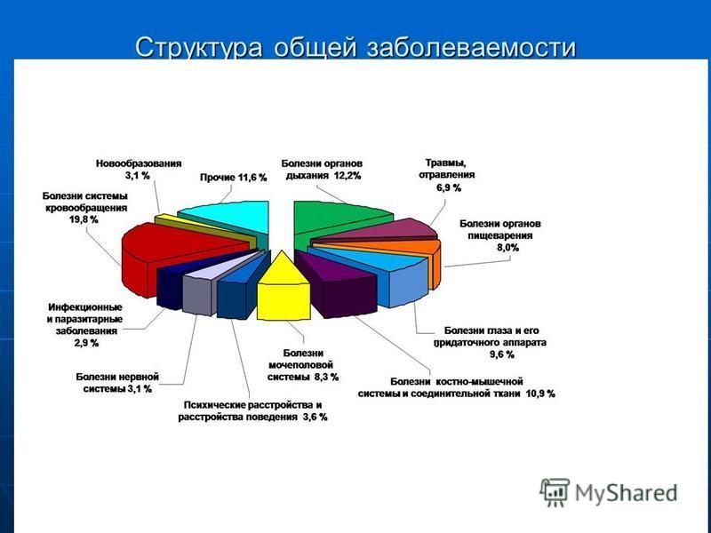 Структура общей заболеваемости