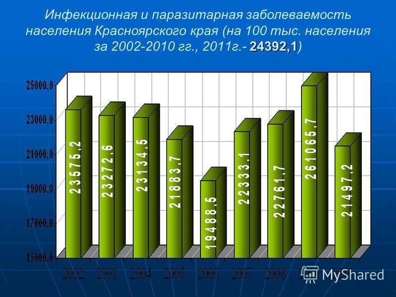 24392,1 Инфекционная и паразитарная заболеваемость населения Красноярского края (на 100 тыс. населения за 2002-2010 гг., 2011 г.- 24392,1)