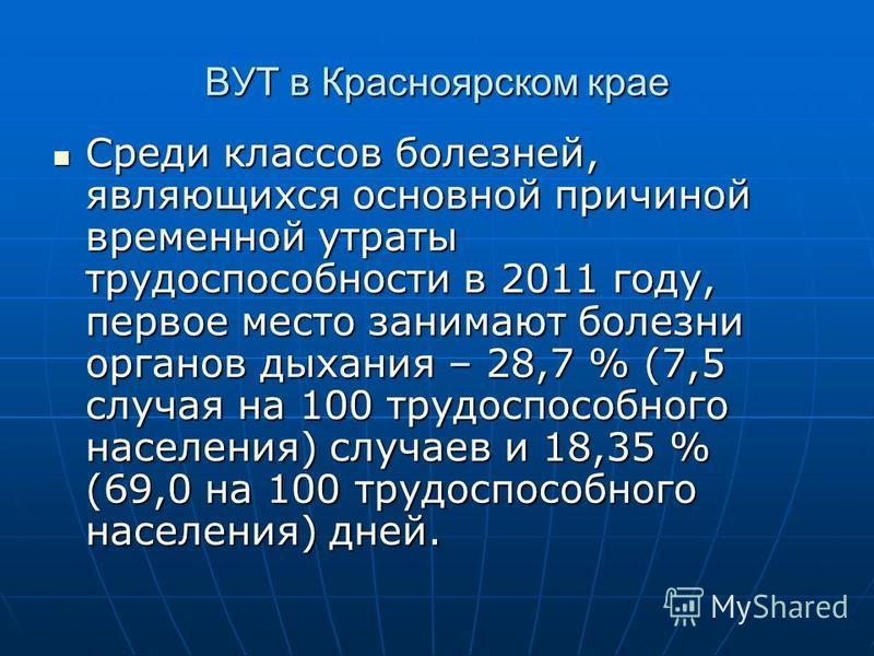 ВУТ в Красноярском крае Среди классов болезней, являющихся основной причиной временной утраты трудоспособности в 2011 году, первое место занимают болезни органов дыхания – 28,7 % (7,5 случая на 100 трудоспособного населения) случаев и 18,35 % (69,0 н