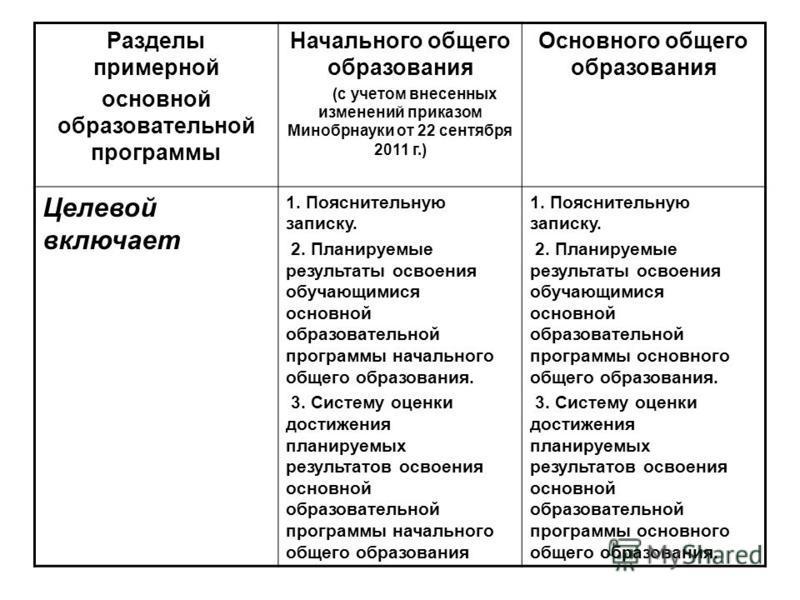 Разделы примерной основной образовательной программы Начального общего образования (с учетом внесенных изменений приказом Минобрнауки от 22 сентября 2011 г.) Основного общего образования Целевой включает 1. Пояснительную записку. 2. Планируемые резул