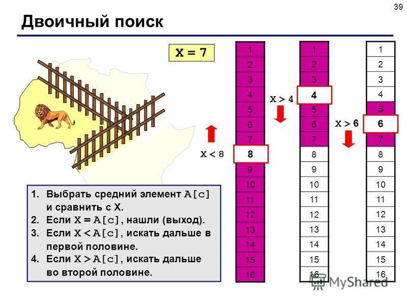 39 Двоичный поиск 1 2 3 4 5 6 7 8 9 10 11 12 13 14 15 16 X = 7X = 7 X < 8X < 8 8 1 2 3 4 5 6 7 8 9 10 11 12 13 14 15 16 4 X > 4X > 4 1 2 3 4 5 6 7 8 9 10 11 12 13 14 15 16 6 X > 6 1. Выбрать средний элемент A[c] и сравнить с X. 2. Если X = A[c], нашл