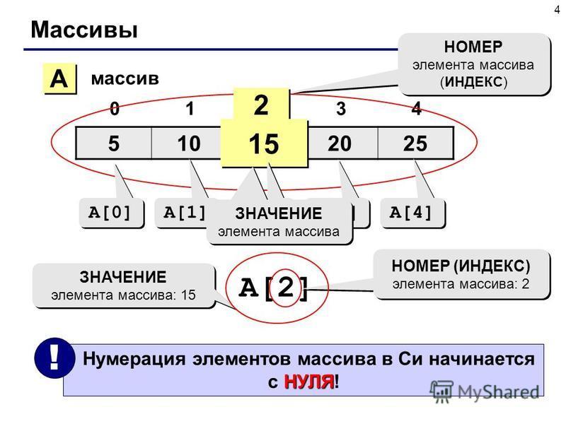 4 Массивы 510152025 01234 A A массив 2 2 15 НОМЕР элемента массива (ИНДЕКС) НОМЕР элемента массива (ИНДЕКС) A[0] A[1] A[2] A[3] A[4] ЗНАЧЕНИЕ элемента массива A[2] НОМЕР (ИНДЕКС) элемента массива: 2 ЗНАЧЕНИЕ элемента массива: 15 НУЛЯ Нумерация элемен