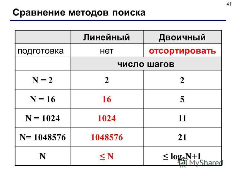 41 Сравнение методов поиска Линейный Двоичный подготовканетотсортировать число шагов N = 222 N = 16165 N = 1024102411 N= 1048576104857621 N N log 2 N+1