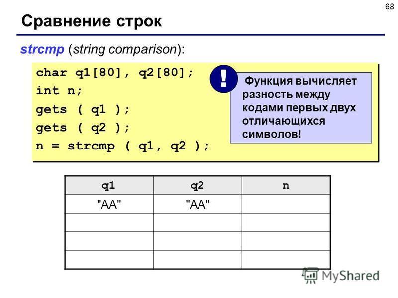 68 Сравнение строк char q1[80], q2[80]; int n; gets ( q1 ); gets ( q2 ); n = strcmp ( q1, q2 ); char q1[80], q2[80]; int n; gets ( q1 ); gets ( q2 ); n = strcmp ( q1, q2 ); strcmp (string comparison): q1q2n