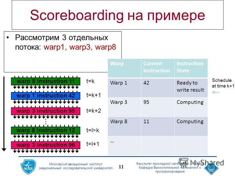 Московский авиационный институт (национальный исследовательский университет ) Факультет прикладной математики и физики Кафедра Вычислительной математики и программирования 11 Scoreboarding на примере Рассмотрим 3 отдельных потока: warp1, warp3, warp8