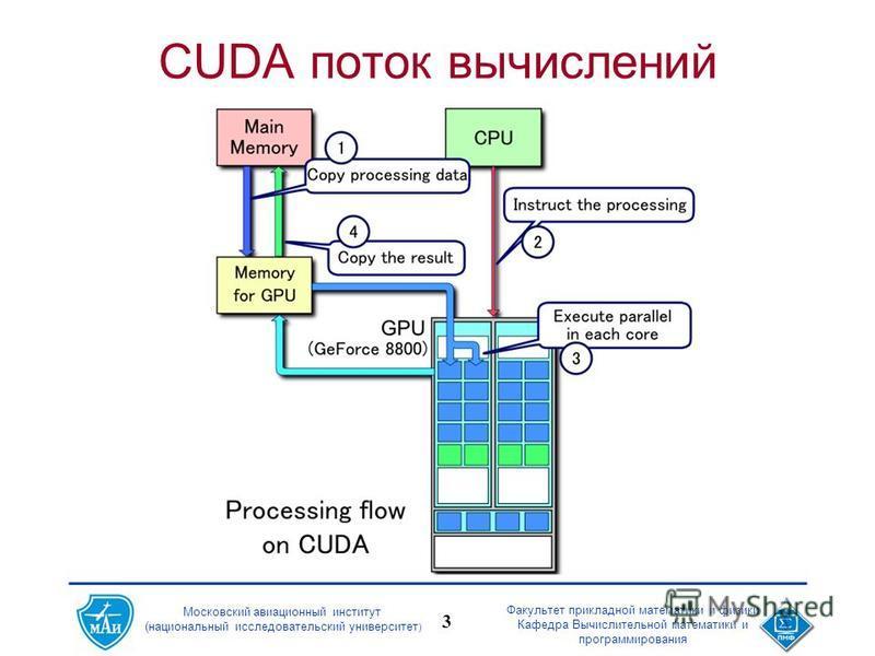 Московский авиационный институт (национальный исследовательский университет ) Факультет прикладной математики и физики Кафедра Вычислительной математики и программирования 3 CUDA поток вычислений