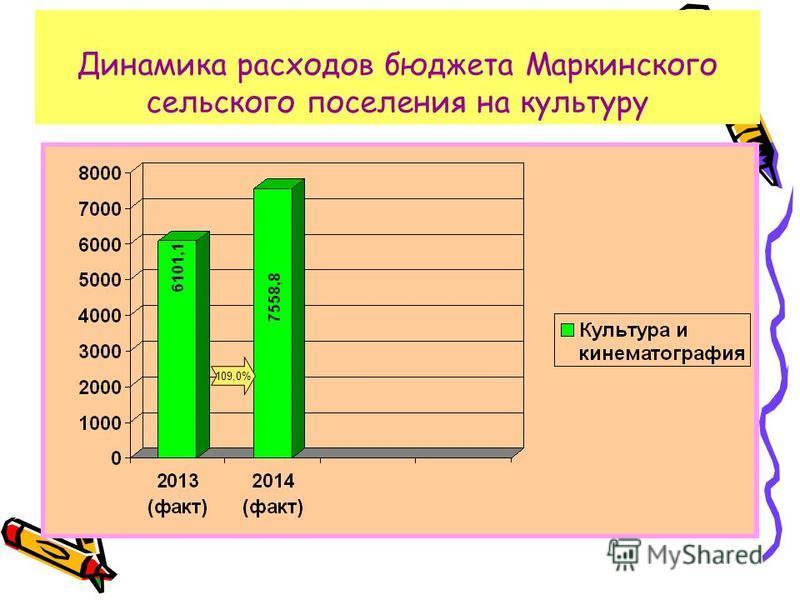 Динамика расходов бюджета Маркинского сельского поселения на культуру 109,0%