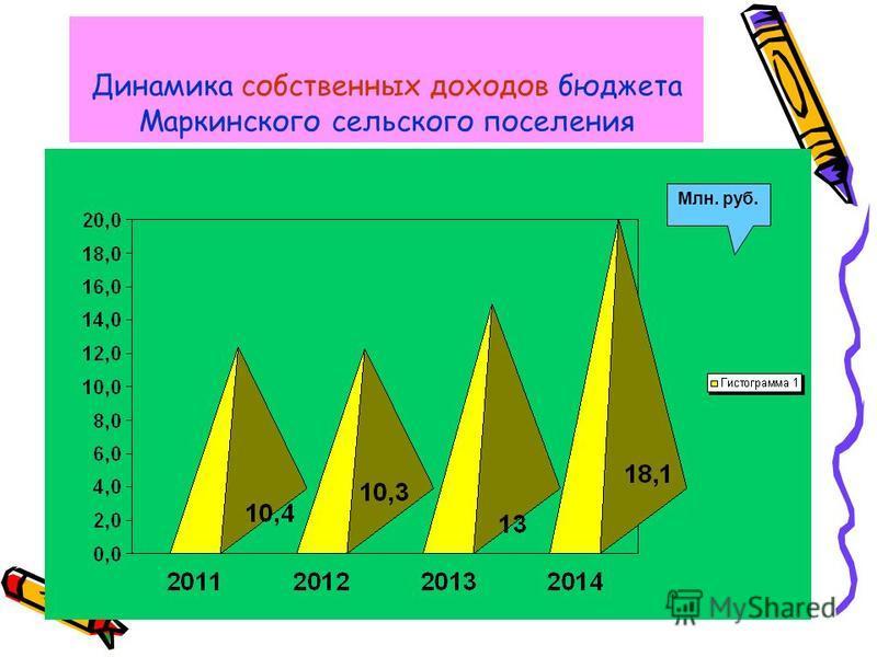 Динамика собственных доходов бюджета Маркинского сельского поселения Млн. руб.